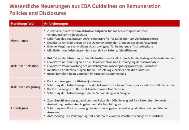EBA GL Sound Remuneration and Disclosure_Zusammenfassung der Neuerungen